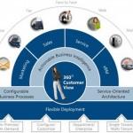 Modelo de gestión enfocado al cliente CRM, elegir la opción adecuada