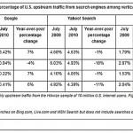 Google mantiene la preferencia de búsqueda en Estados Unidos.