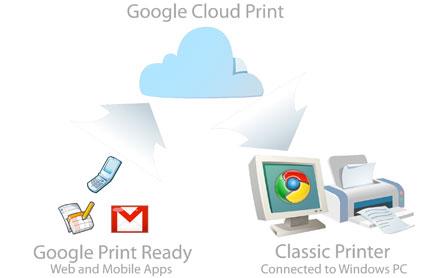cloudprint