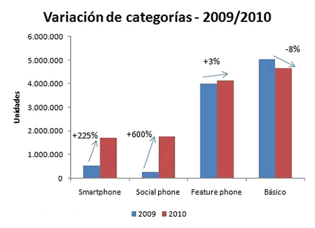 crecimiento_smartphones