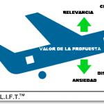 El modelo LIFT: factores que inciden en el porcentaje de conversiones