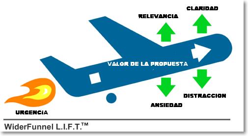 Seis factores LIFT porcentaje de conversiones
