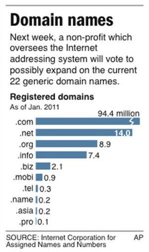 adios .com, ICANN autoriza nuevos sufijos y nuevos idiomas