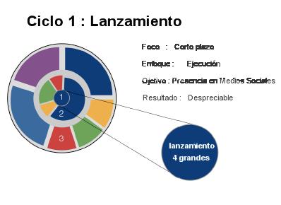 ciclo 1 lanzamiento