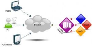 la tendencia nube, mas eficiencia o menos privacidad