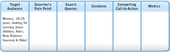 5 pasos para construir una estrategia SEO apunta al cliente