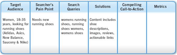 5 pasos para crear una campaña SEO enfocada al cliente