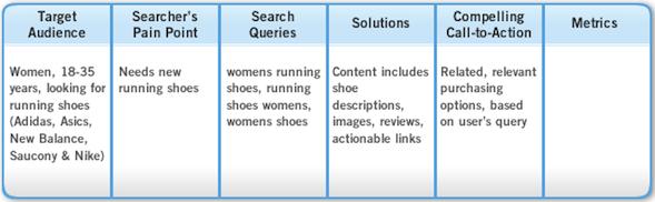 5 pasos para construir campaña SEO enfocada al cliente