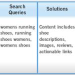 5 pasos para construir una estrategia SEO centrada en el cliente.