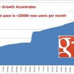 Google+ estaría en 62M de usuarios y podría alcanzar 400M a finales de 2012.