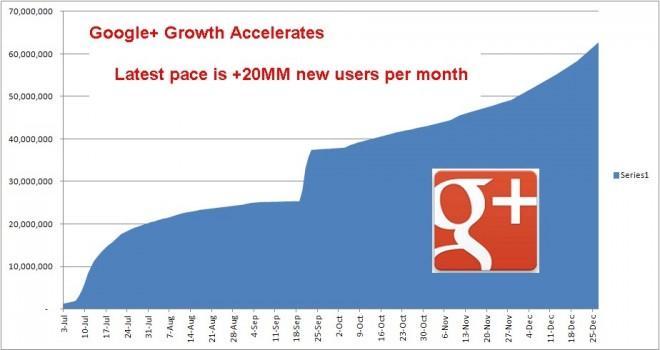 crecimiento_google+