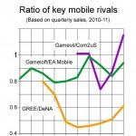 Medir el tráfico desde dispositivos móviles para calcular el éxito del SEO