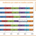 Medios sociales: la importancia de conocer su audiencia para planear una campaña