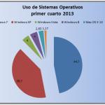 Windows XP el sistema operativo que se resiste a morir a pesar de sus 11 años de vida