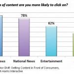 Cuales son los caminos preferidos por los lectores para encontrar contenido ?