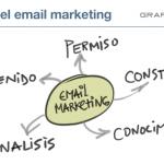 El email como herramienta de marketing está vivo o muerto ?