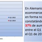 Notable crecimiento del Ecommerce en Alemania: 8.707 MM de euros en el Q1 2013