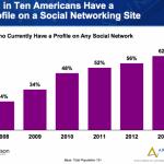 Las tendencias de los medios sociales en 2013 y su negocio