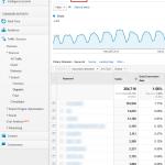 Como aumentar las conversiones teniendo un buen tráfico utilizando Google Analytics