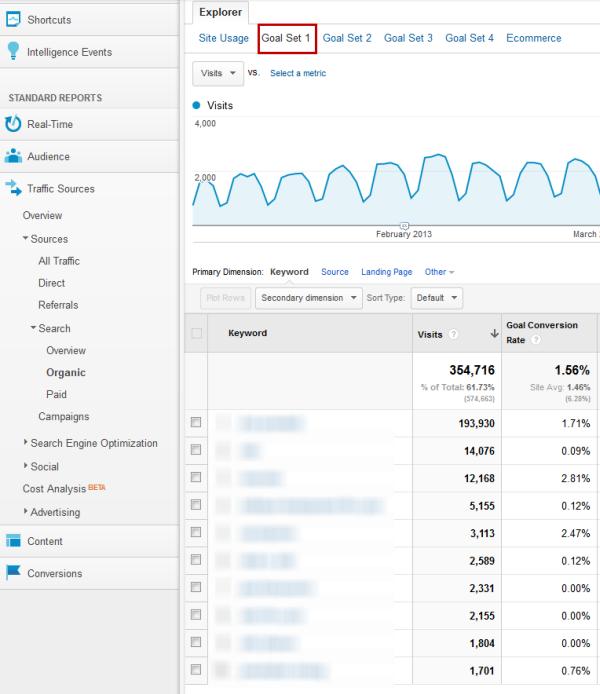 keyword-conversions-dashboard-google-analytics.png