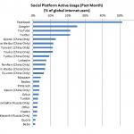 Google + Authorship, la herramienta de Google para impulsar su red social