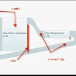 Google Analytics Visitor Flow para saber lo que sucede en su sitio web