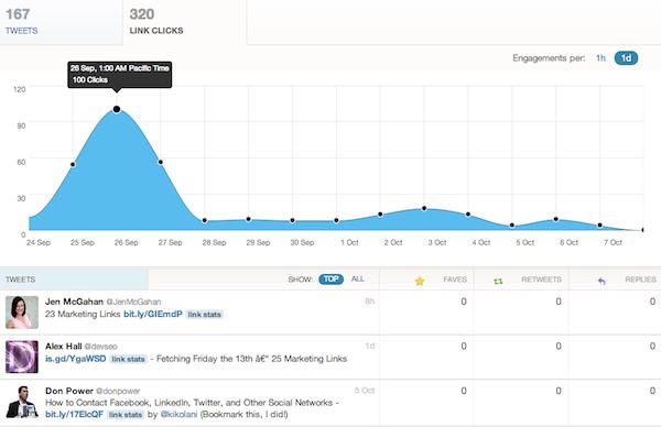 twitter-analytics-website-analytics-link-clicks