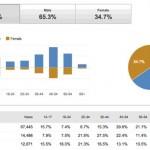 YouTube/Analytics, cinco maneras de optimizar los vídeos