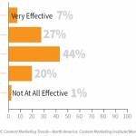Tendencias del Marketing de contenidos y sus tácticas para el 2014