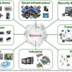 El Internet de la cosas genera una nueva revolución tecnológica