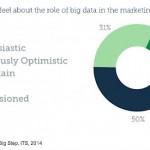 Big Data puede convertirse en una poderosa herramienta de Marketing