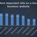 Qué buscan los consumidores en las web de los negocios locales