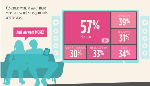 Video Helps industry